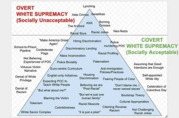 White Supremacy Visual